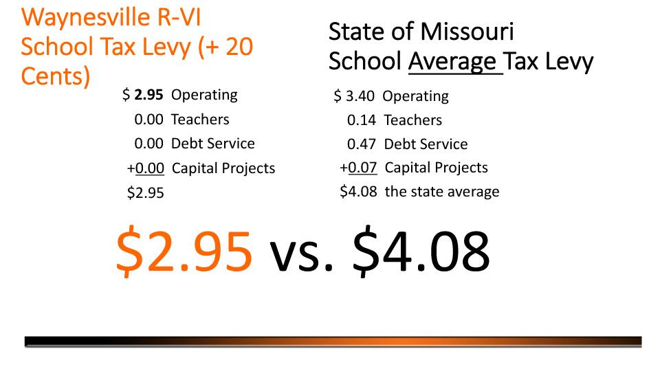 Missouri Personl Property Tax Calculator