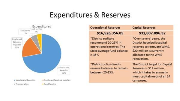 Expenditures & Reserves